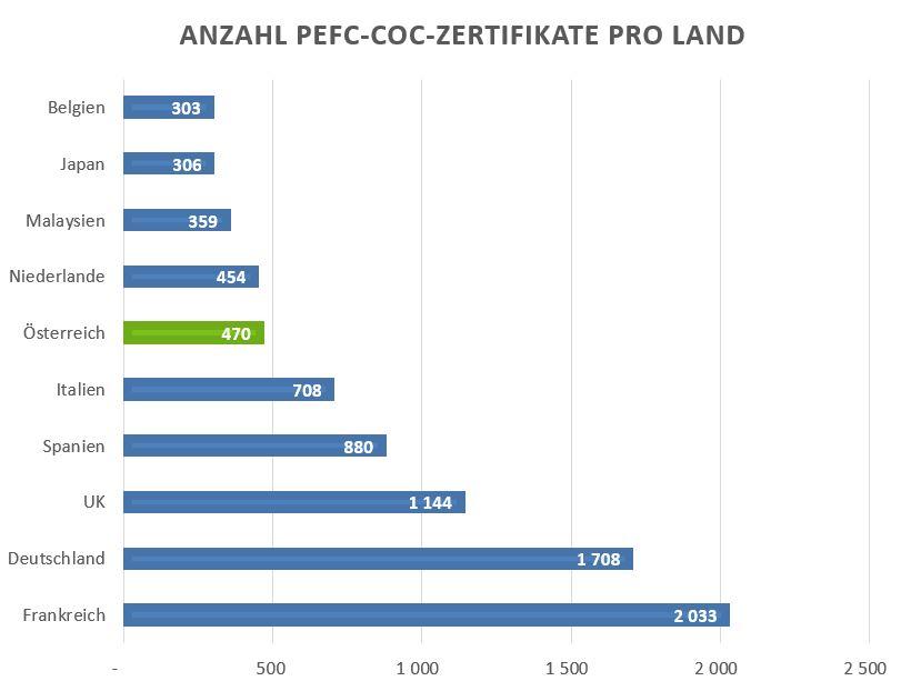 Österreich weltweit auf Platz 6 im PEFC-CoC-Ranking